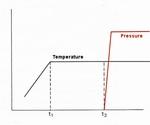Preheat function resin